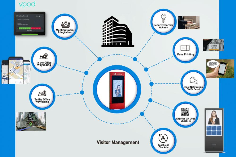 visitor-management-system-benefits-connected-integration