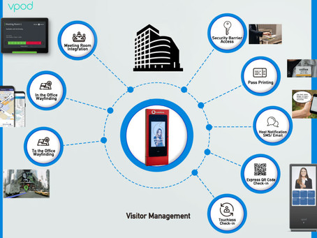 Visitor Management System Benefits - Transform First Impression