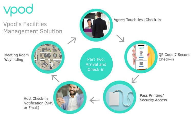 vgreet-visitor-management-procedures