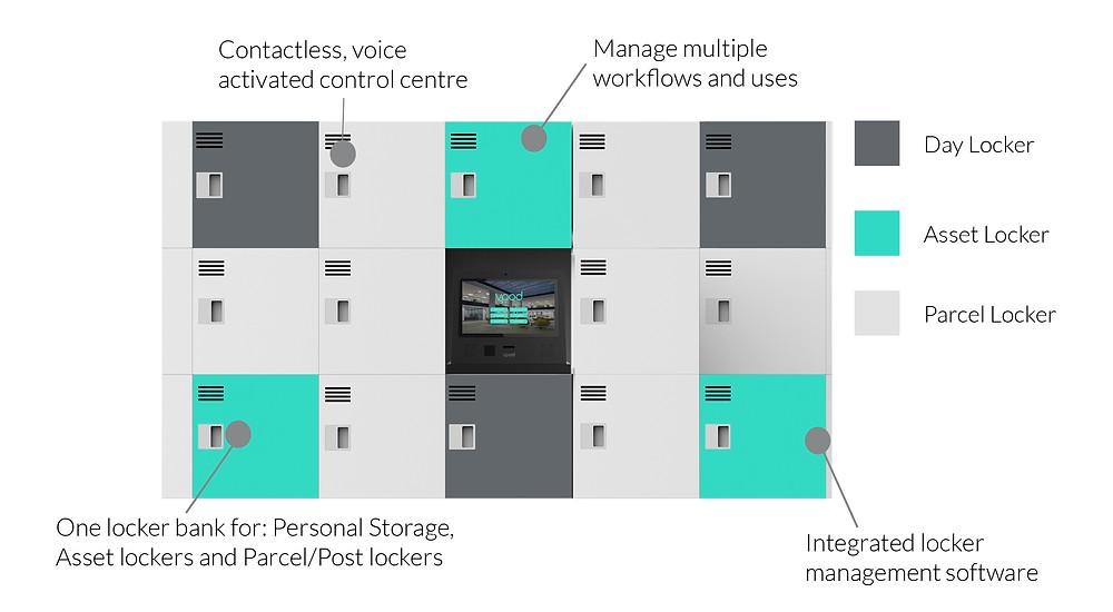 hybrid-locker-system-for-office