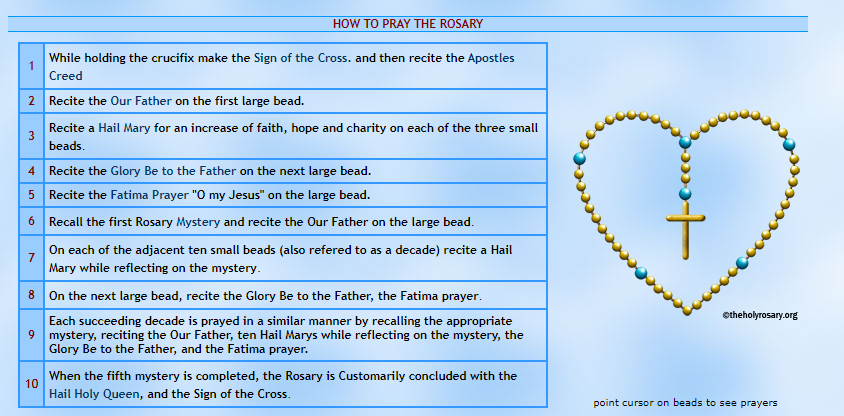 How to say the rosary