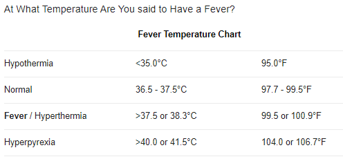 A table that shows temperatures for hypothermia, normal temp, fever and hyperpyrexia