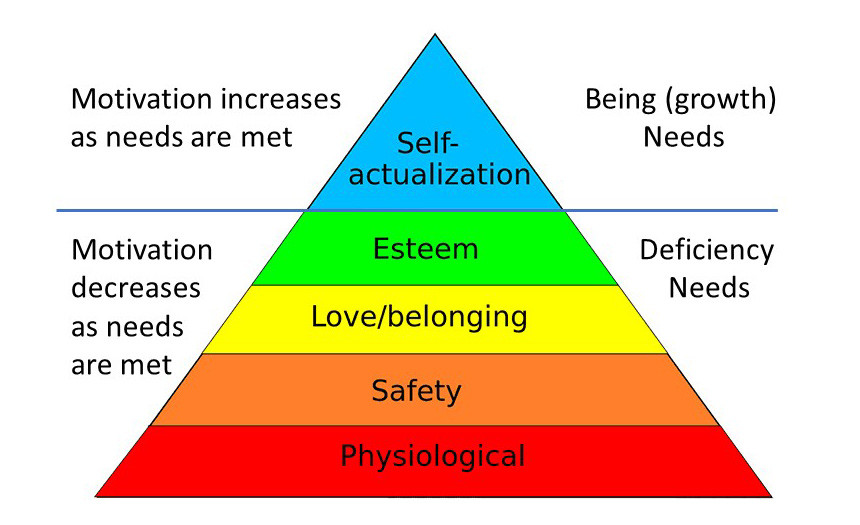 A triangle showing Maslow's hierarchy of needs (from bottom: physiological, safety, love/belonging, esteem, self-actualisation)
