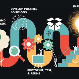 The Importance of Design Thinking