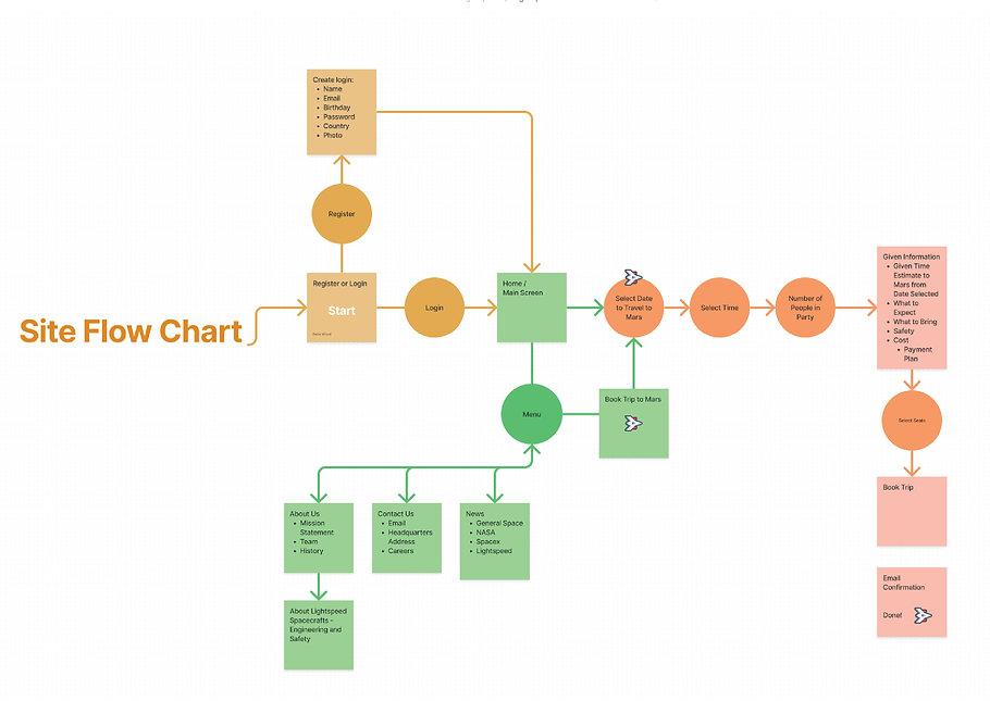 Flow Chart Lightspeed.jpg