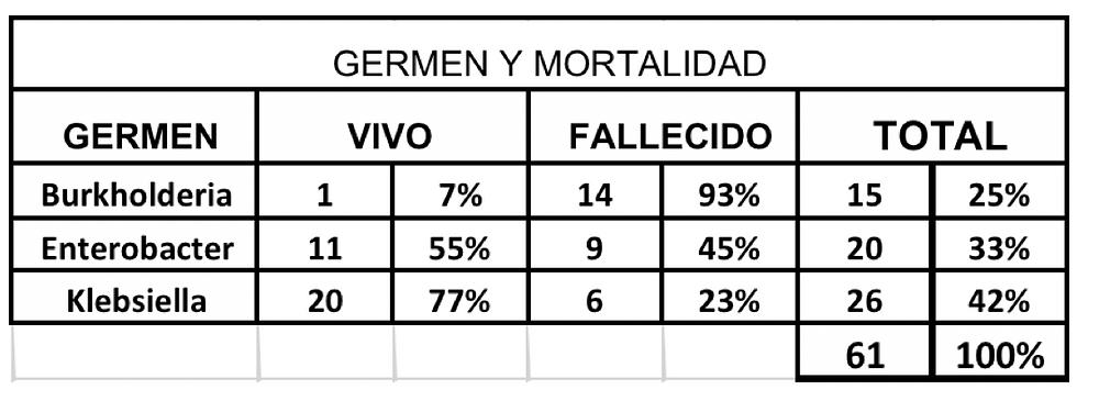 TABLA 3. Gérmenes y mortalidad.
