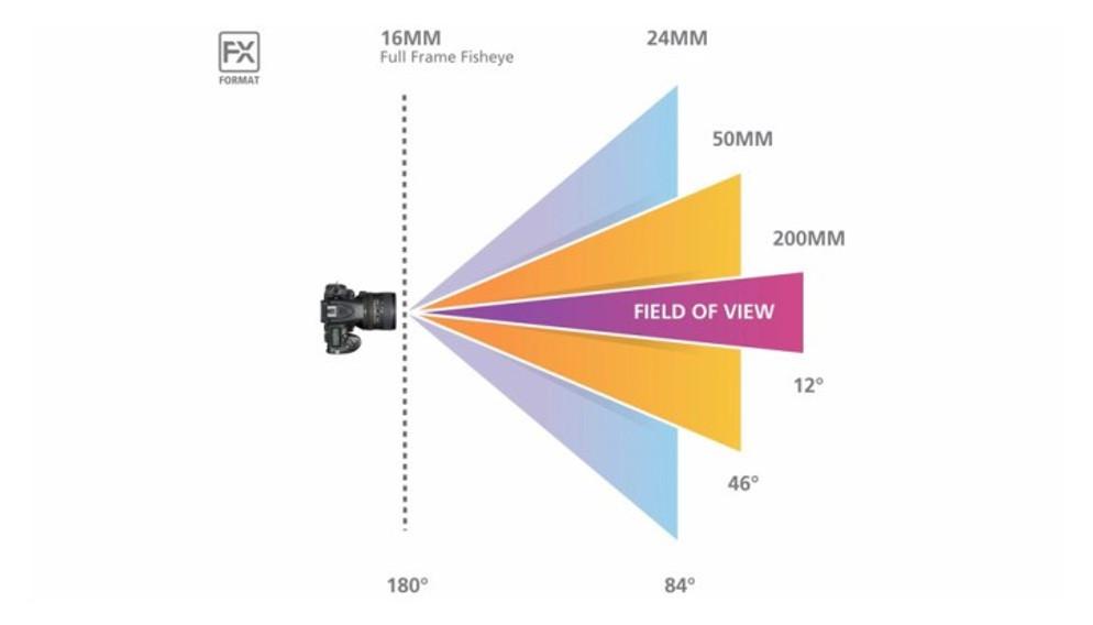 focal lenght