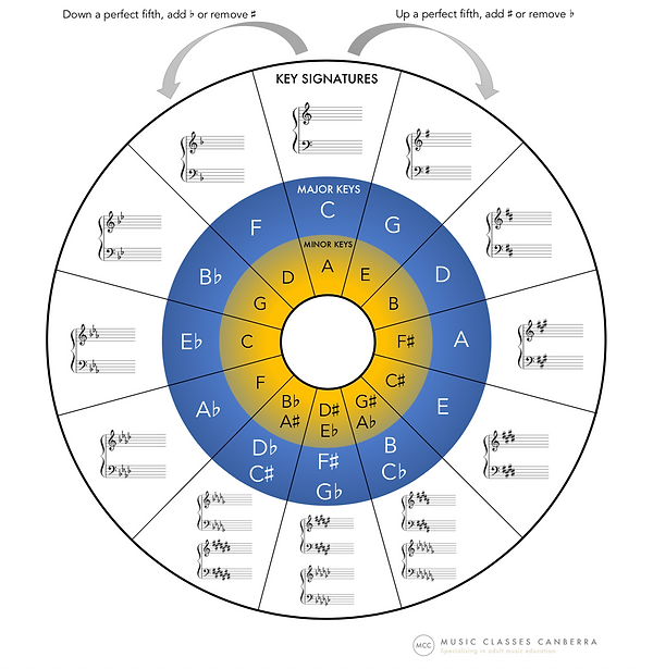 Circle of fifths by Music Classes Canber