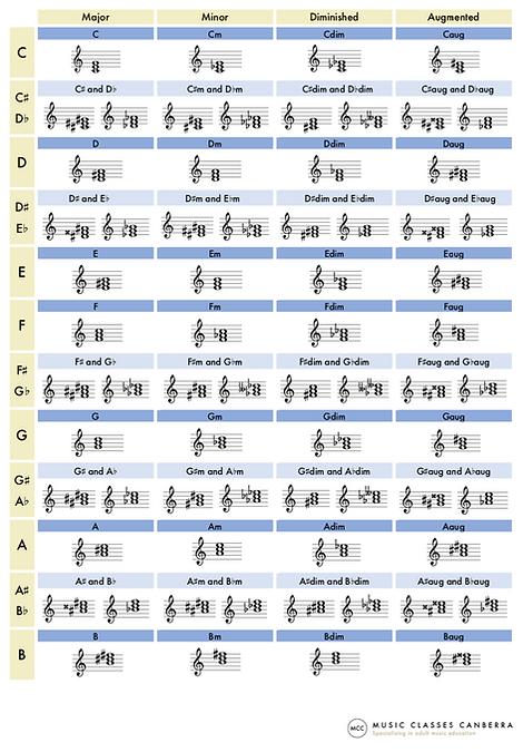 Notation in treble clef - triads - websi