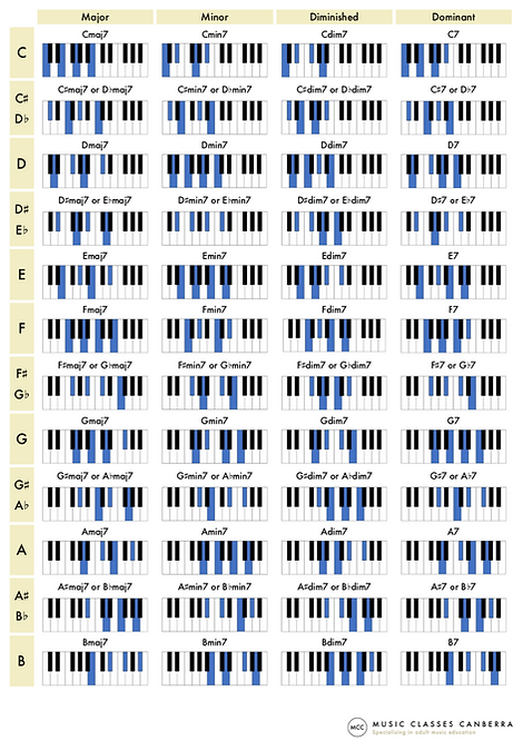 Piano chords chart - sevenths - website
