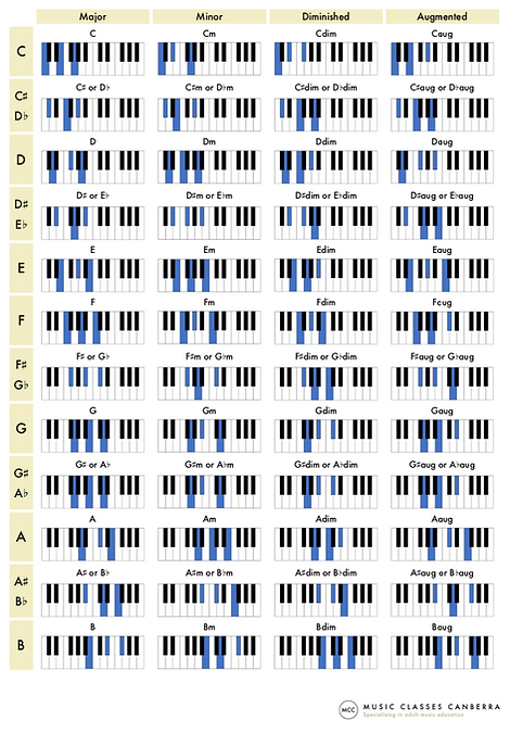 Piano chords chart - triads - website im