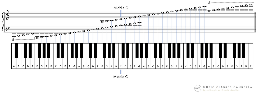 Piano keyboard layout and notes on the Grand Staff by Music Classes Canberra