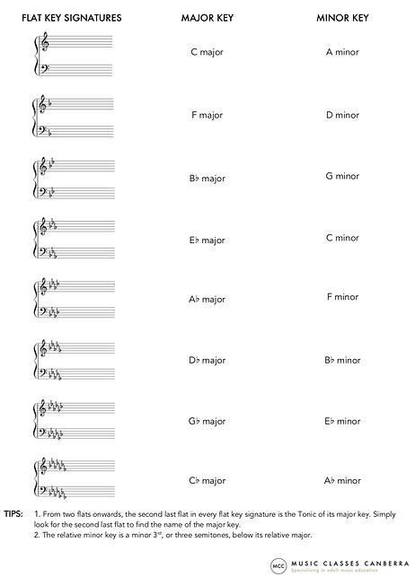 Flat Key Signatures - Music Classes Canb