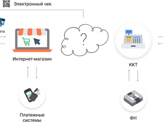 Онлайн-касса для интернет магазинов