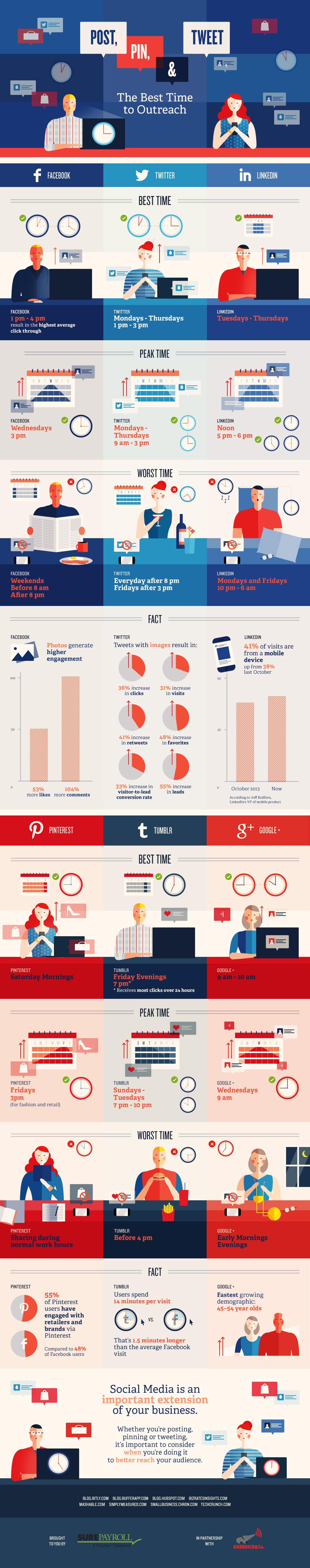 Gráfico de horarios para redes sociales