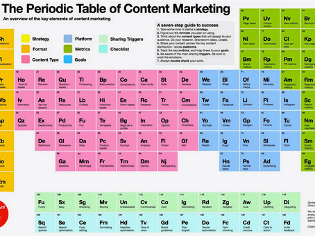 La Tabla Periódica del Content Marketing