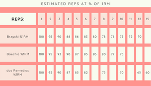 Estimated Reps at % of 1 RM Chart