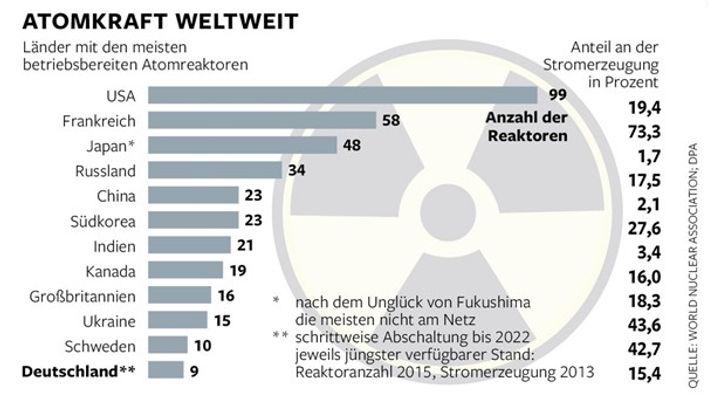 Atomkraft weltweit.jpg