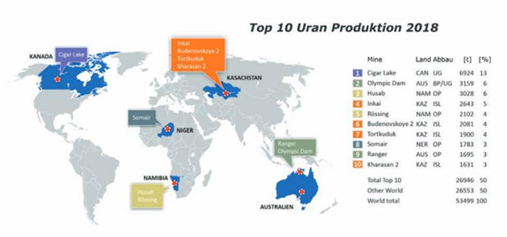 Produktion Uran.png
