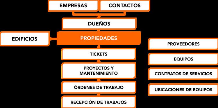 Software de Administracion y Mantenimiento de Edificios