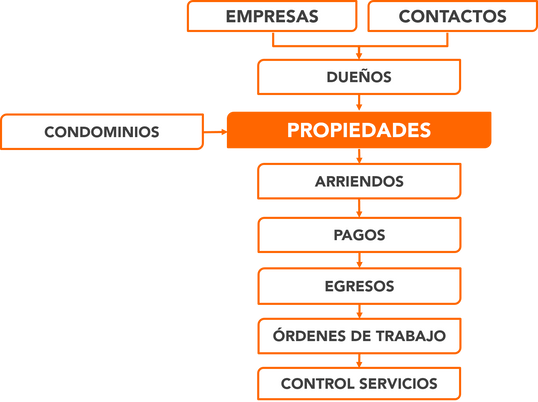 Modelo administracion contratos de arriendo