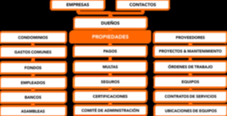Modelo de administracion de condominios