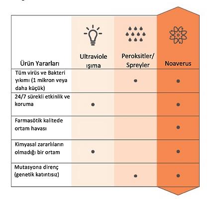 Novaerus çalışma prensibi