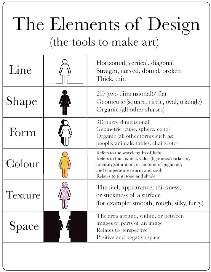 The tools to make art and how to use them. Elements and principles of design