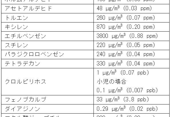 化学物質の室内濃度指針値