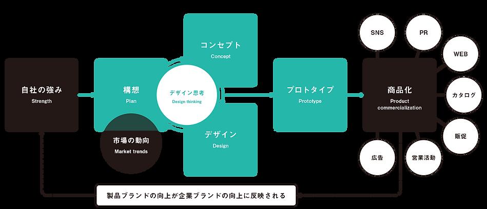 商品開発の図.png