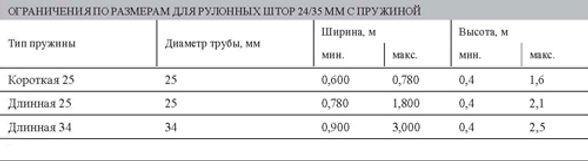 Ограничения по размерам для рулонных штор системы LUX 1.