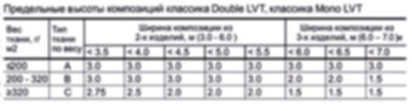 Ограничения по размерам для рулонной шторы системы LOUVOLITE классика DOUBLE.