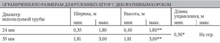 Ограничения по размерам для рулонных штор системы LUX 1.3.