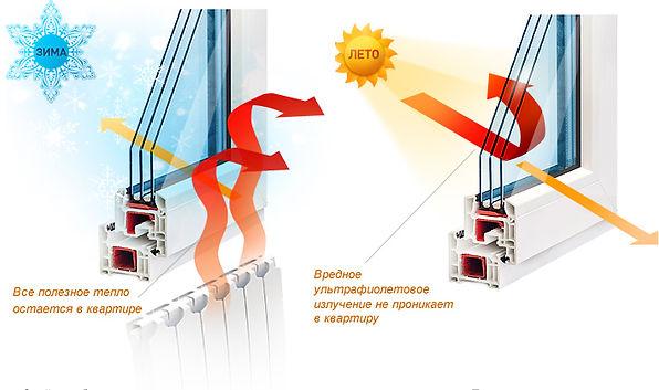 Энергосберегающие окна VEKA.
