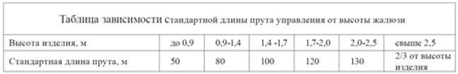 Таблица зависимости стандартной длины прута управления от высоты жалюзи. HOLIS.