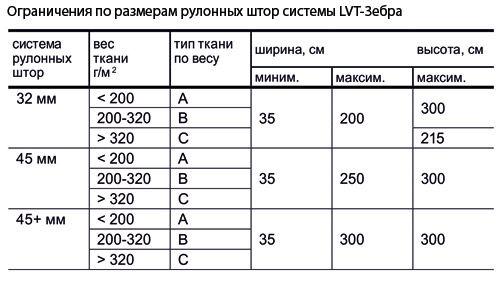 Ограничения по размерам для рулонных штор открытой системы LOUVOLITE ЗЕБРА.