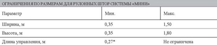 Ограничения по размерам для рулонных штор системы MINI.