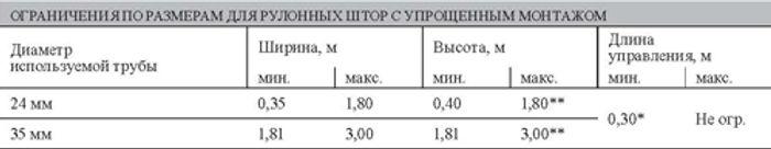 Ограничения по размерам для рулонных штор системы LUX 1.2.