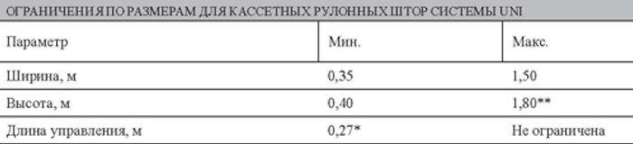 Ограничения по размерам для рулонных штор системы UNI 1.