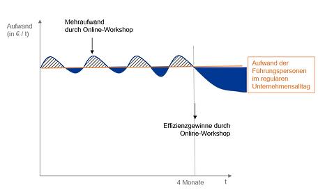 Effizienzgewinne_Dauerlauf2.PNG