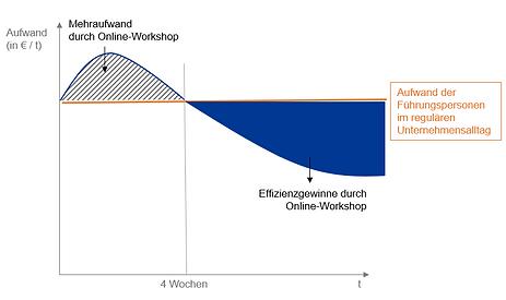 Effizienzgewinne_Sprint2.PNG
