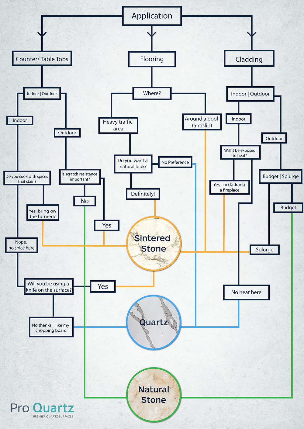 Quiz about natural sinteredstone and quartz