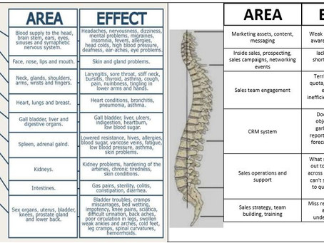 Does your sales team need  a Chiropractor?