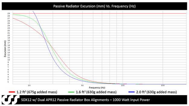 When Passive Radiators Are Better Than Ports
