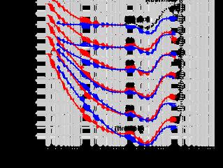 (Mis)understanding the Fletcher-Munson Curve