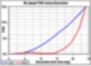 BL-based THD vs Excursion - XBL^2 vs traditional motor