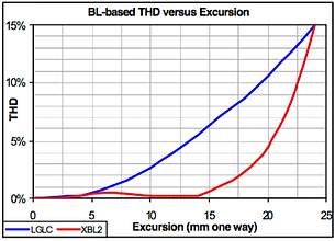 BL-based THD vs Excursion - XBL^2 vs traditional motor