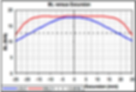 BL versus Excursion - traditional motor versus XBL^2 motor