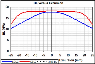 BL versus Excursion - traditional motor versus XBL^2 motor