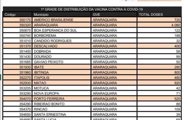 Com 42 doses, Motuca deve iniciar hoje vacinação de profissionais da saúde contra a Covid